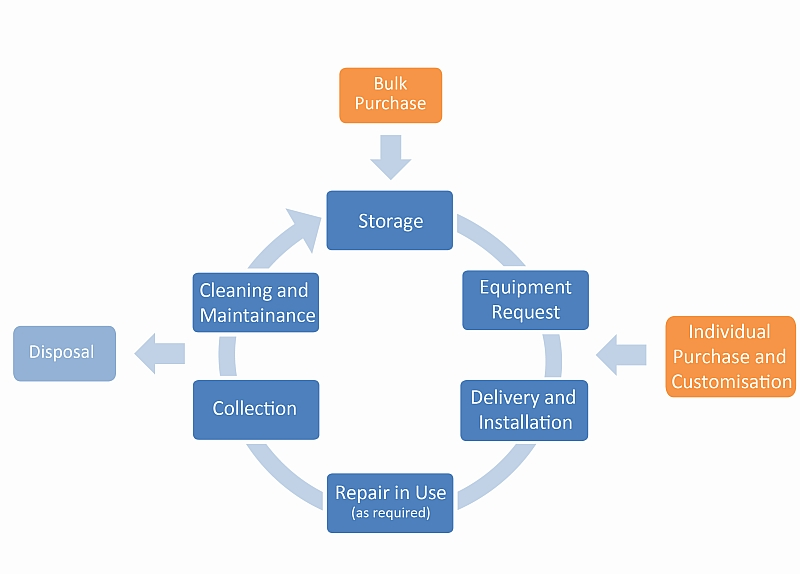 The DES Equipment Service Model demonstrates the cycle  of equipment supply to DES' customers. Where possible, items are purchased in bulk to reduce overall costs, stored and offered as a readily available solution. If these items are not suitable to meet an individual need, then either a specific item may be purchased for that need or an item may be modified or customised to suit. Items are then delivered and installed, and repairs are offered as needed while the item is in use. When the item is no longer required, it is collected and, if deemed viable, it will be cleaned, maintained and made available for another person with a similar equipment need.